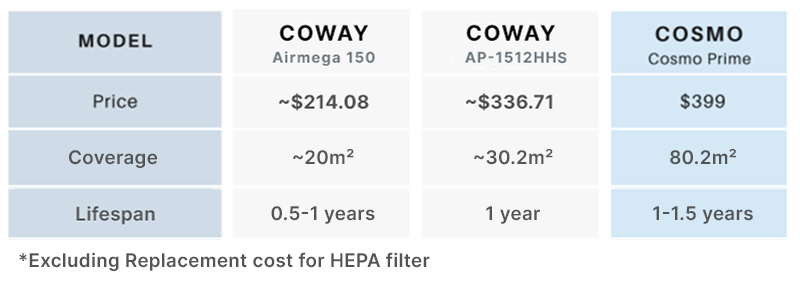 coway air purifier price coverage filter lifespan