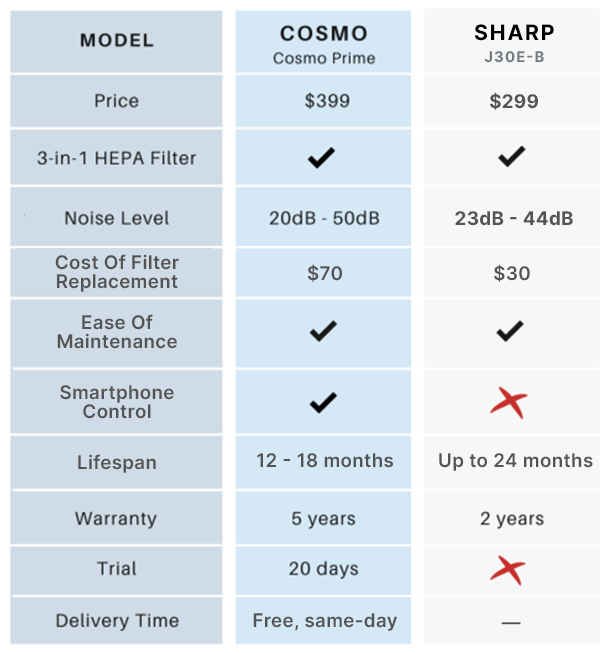 sharp air purifier comparison table