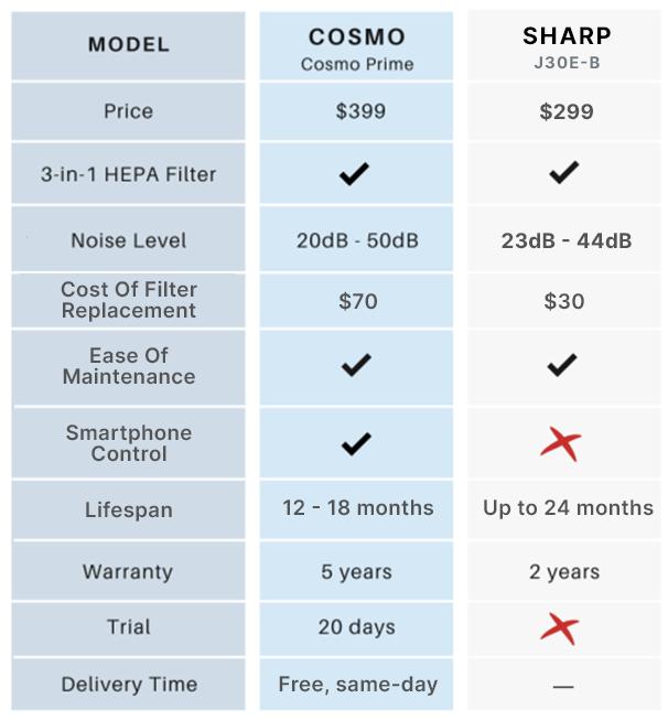 sharp air purifier comparison table