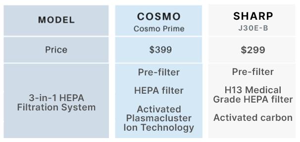 sharp air purifier filtration system